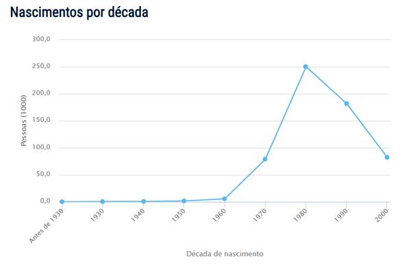 Popularidade do nome Rodrigo